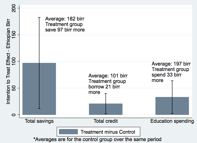 treatment v control ed spending credit
